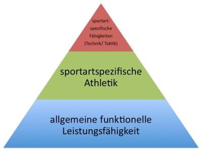 Pyramide_Leistungsfaehigkeit